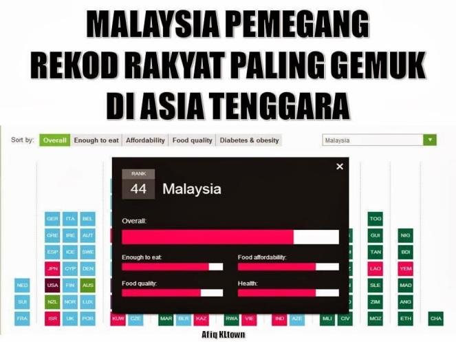obesiti malaysia