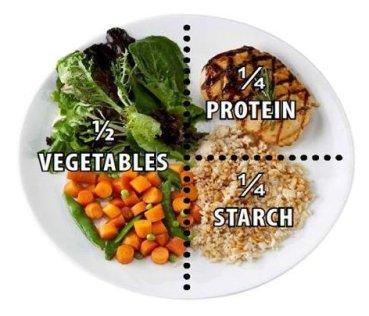 contoh kuantiti makanan yang betul